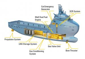 LNG Solutions for Marine Applications